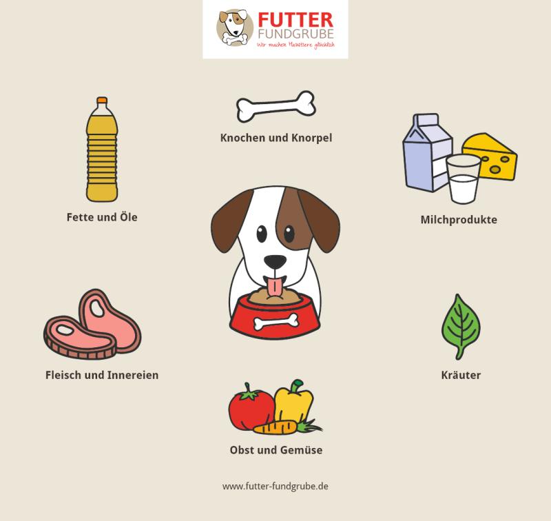 Hunde-Barfen-Zutaten